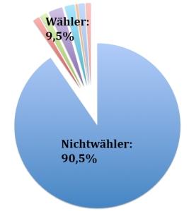 Das Ergebnis der StuRa Wahl mit den Nichtwählern.
